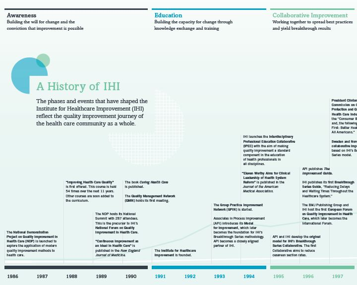 us health care time line In health care, the days of business  these developments are not unique to the united states:  choosing the right location for each service line, and.
